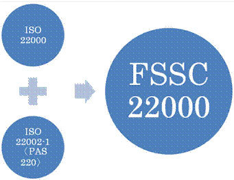 In detail, the components of the FSSC 22000 Certification .